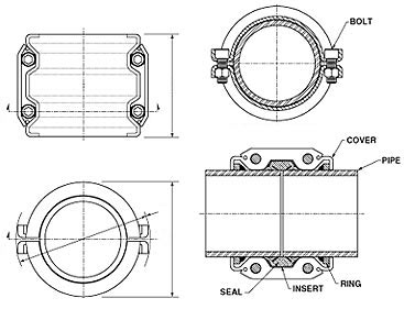 Pipe Coupling - What is a Pipe Coupling