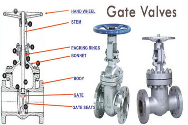 What is a Gate Valve