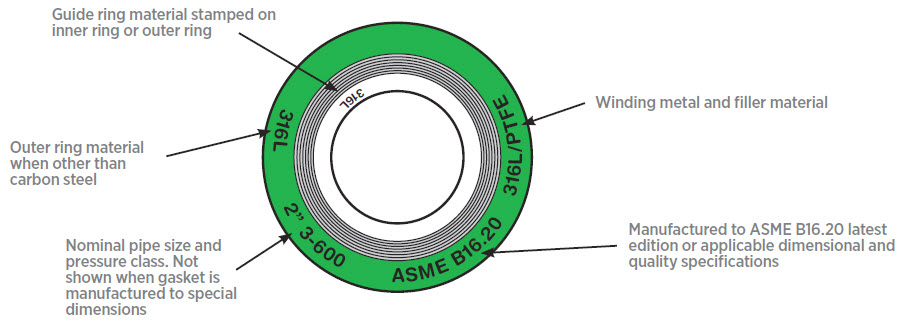 marking of SWG - What are Flange Gaskets?