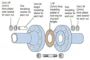 what is a flange 300x200 - What is a flange?