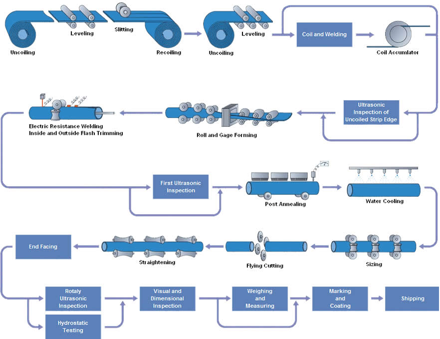 erw pipe processes - What is ERW steel pipe