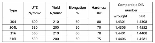 difference between common stainless steel 304 304l 316 and 316l mechanical properties - Difference between 304, 304L, 316 and 316L in the valves field